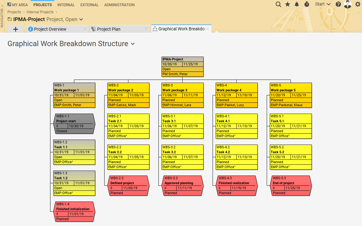 Graphical work breakdown structure with WBS codes
