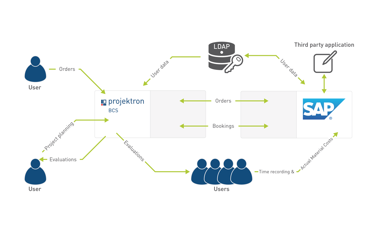 Integration scenario: This is how Projektron BCS could work with your SAP system